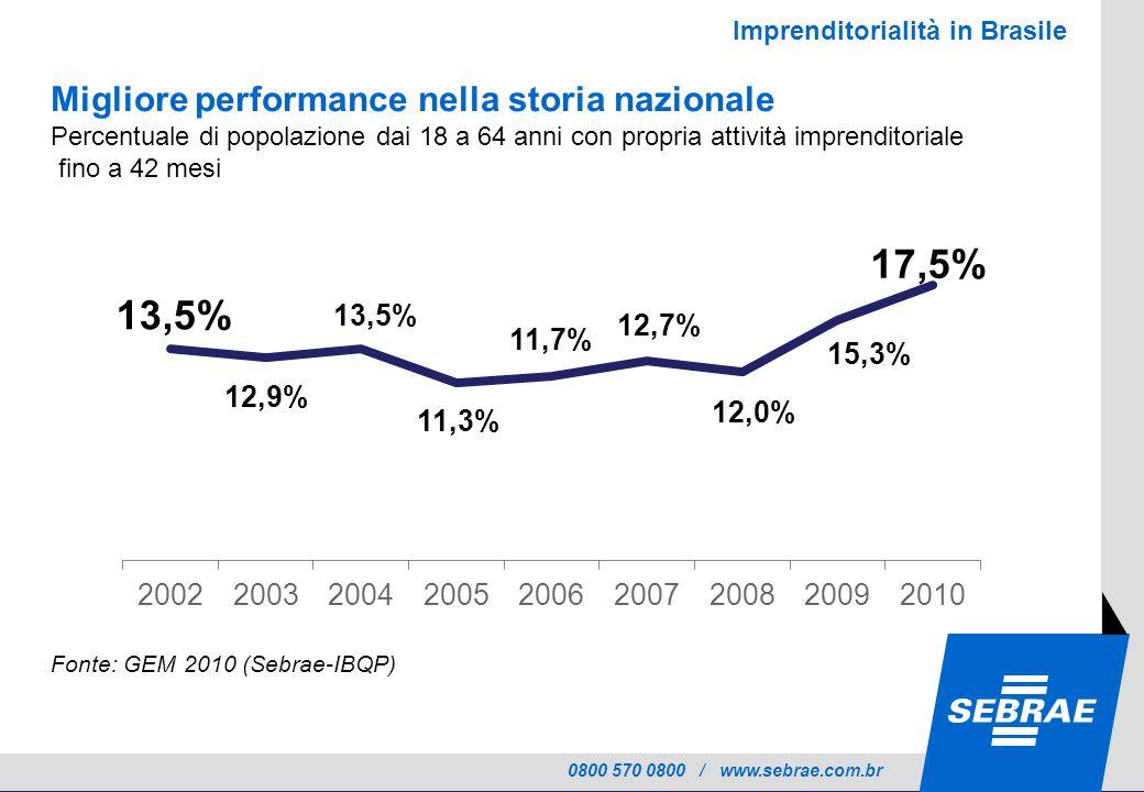 0800 570 0800 / www.sebrae.com.br Migliore performance nella storia nazionale Percentuale di popolazione dai 18 a 64 anni con propria attività imprenditoriale fino a 42 mesi Fonte: GEM 2010 (Sebrae-IBQP) Imprenditorialità in Brasile