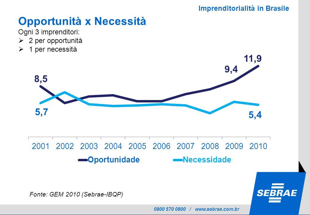 0800 570 0800 / www.sebrae.com.br Opportunità x Necessità Ogni 3 imprenditori: 2 per opportunità 1 per necessità Fonte: GEM 2010 (Sebrae-IBQP) Imprenditorialità in Brasile