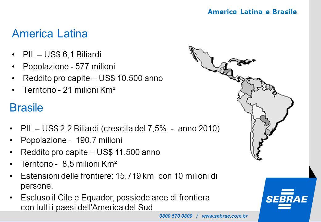 0800 570 0800 / www.sebrae.com.br America Latina e Brasile Fonte: Banco Mundial -2010 Censo IBGE 2010 America Latina PIL – US$ 6,1 Biliardi Popolazione - 577 milioni Reddito pro capite – US$ 10.500 anno Territorio - 21 milioni Km² Brasile PIL – US$ 2,2 Biliardi (crescita del 7,5% - anno 2010) Popolazione - 190,7 milioni Reddito pro capite – US$ 11.500 anno Territorio - 8,5 milioni Km² Estensioni delle frontiere: 15.719 km con 10 milioni di persone.