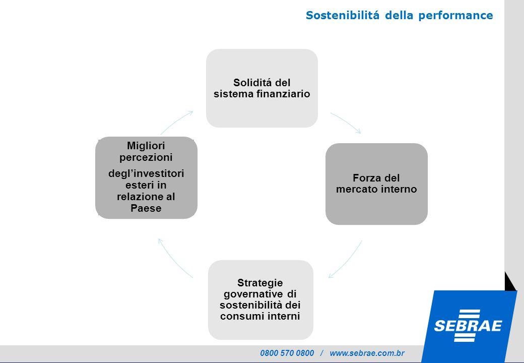 0800 570 0800 / www.sebrae.com.br Soliditá del sistema finanziario Forza del mercato interno Strategie governative di sostenibilità dei consumi interni Sostenibilitá della performance Migliori percezioni deglinvestitori esteri in relazione al Paese