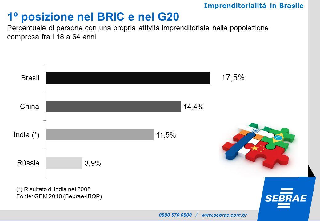 0800 570 0800 / www.sebrae.com.br Imprenditorialità in Brasile 1º posizione nel BRIC e nel G20 Percentuale di persone con una propria attività imprenditoriale nella popolazione compresa fra i 18 a 64 anni 17,5% (*) Risultato di India nel 2008 Fonte: GEM 2010 (Sebrae-IBQP)