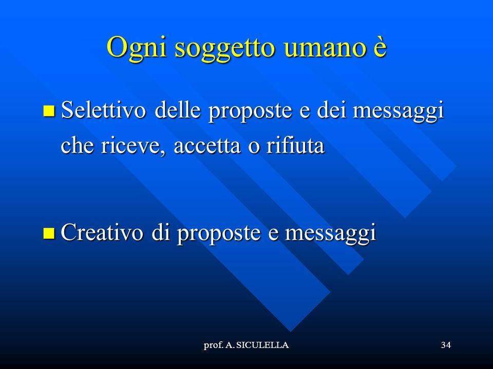 prof. A. SICULELLA34 Ogni soggetto umano è Selettivo Selettivo delle proposte e dei messaggi che riceve, accetta o rifiuta Creativo Creativo di propos