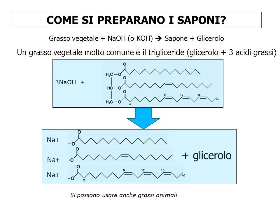 COME SI PREPARANO I SAPONI? Grasso vegetale + NaOH (o KOH) Sapone + Glicerolo Un grasso vegetale molto comune è il trigliceride (glicerolo + 3 acidi g