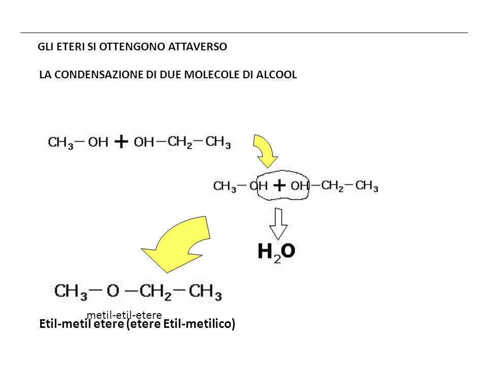 Altro esempio… metil-etil-etere 2 CH 3 -CH 2 -OH CH 3 -CH 2 -O-CH 2 -CH 3 + H 2 O Etere dietilico Usato come solvente, in passato si usava anche come anestetico Alcool etilico (etanolo)