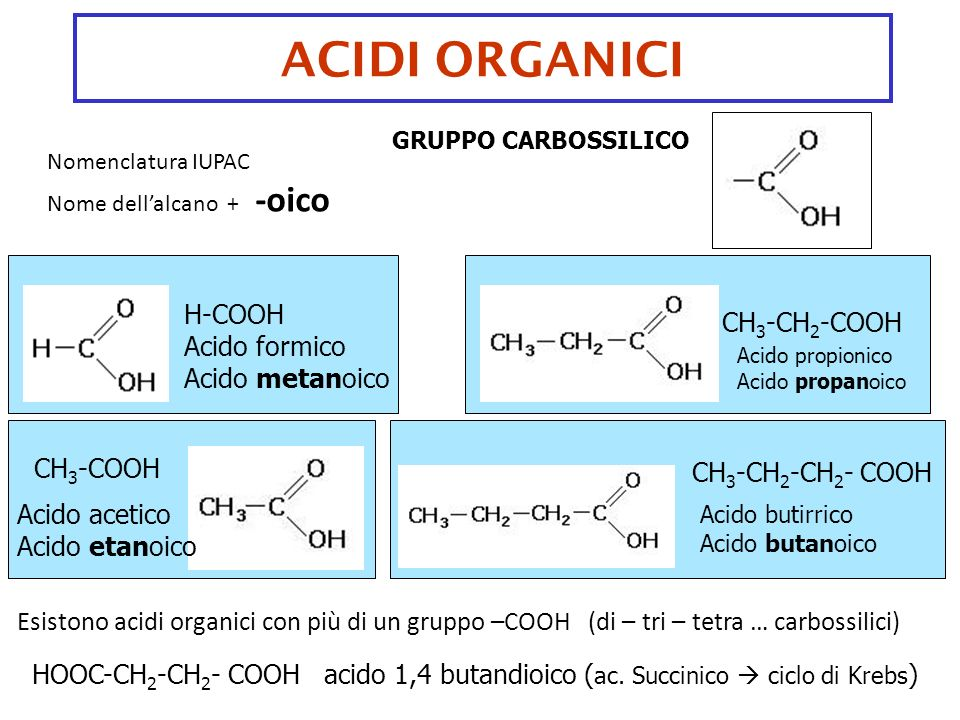 ACIDI ORGANICI GRUPPO CARBOSSILICO H-COOH Acido formico Acido metanoico CH 3 -COOH Acido acetico Acido etanoico CH 3 -CH 2 -COOH Acido propionico Acid