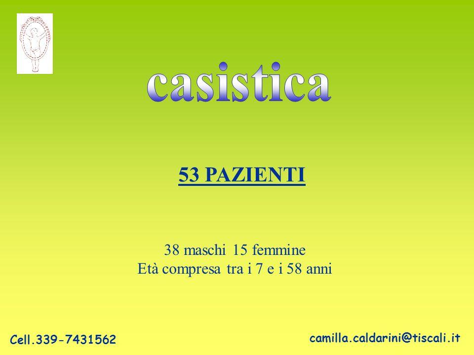 53 PAZIENTI 38 maschi 15 femmine Età compresa tra i 7 e i 58 anni camilla.caldarini@tiscali.it Cell.339-7431562