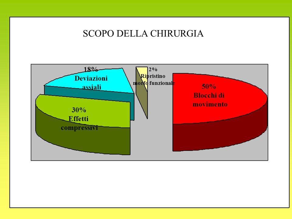 50% Blocchi di movimento 30% Effetti compressivi 18% Deviazioni assiali 2% Ripristino morfo funzionale SCOPO DELLA CHIRURGIA