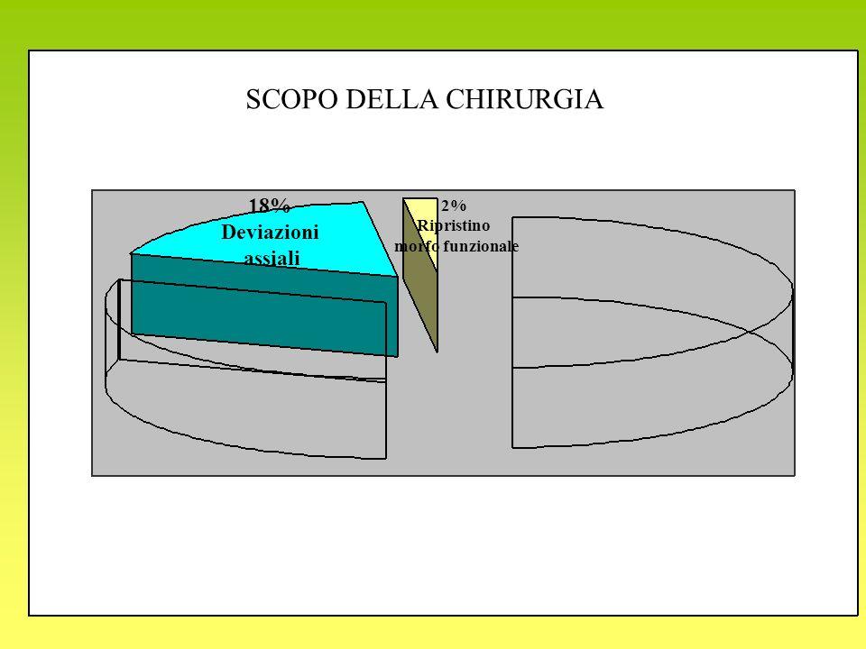 18% Deviazioni assiali 2% Ripristino morfo funzionale SCOPO DELLA CHIRURGIA