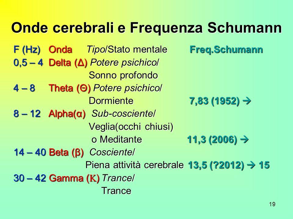 19 Onde cerebrali e Frequenza Schumann F (Hz) Onda Tipo/Stato mentale Freq.Schumann 0,5 – 4 Delta (Δ) Potere psichico/ Sonno profondo Sonno profondo 4