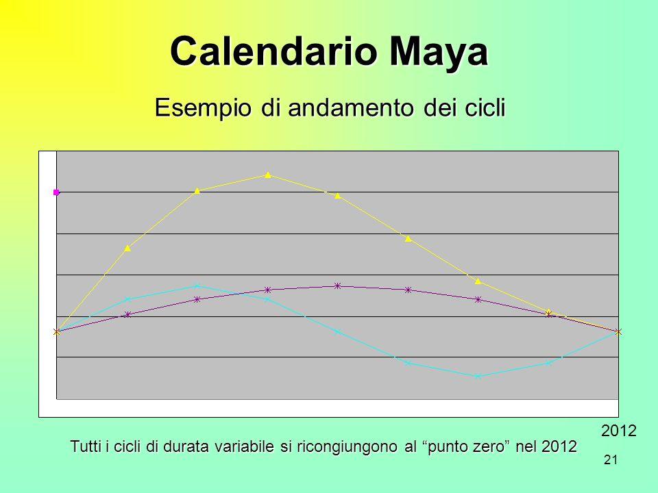 21 Calendario Maya 2012 Tutti i cicli di durata variabile si ricongiungono al punto zero nel 2012 Esempio di andamento dei cicli