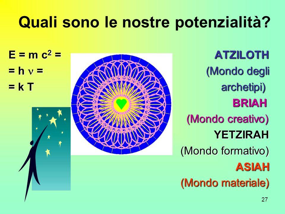 27 Quali sono le nostre potenzialità? E = m c 2 = ATZILOTH = h = (Mondo degli = k T archetipi) BRIAH BRIAH (Mondo creativo) (Mondo creativo) YETZIRAH
