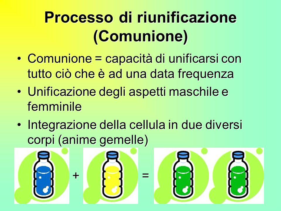 39 Processo di riunificazione (Comunione) Comunione = capacità di unificarsi con tutto ciò che è ad una data frequenzaComunione = capacità di unificar