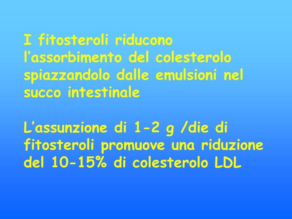 I fitosteroli riducono lassorbimento del colesterolo spiazzandolo dalle emulsioni nel succo intestinale Lassunzione di 1-2 g /die di fitosteroli promuove una riduzione del 10-15% di colesterolo LDL
