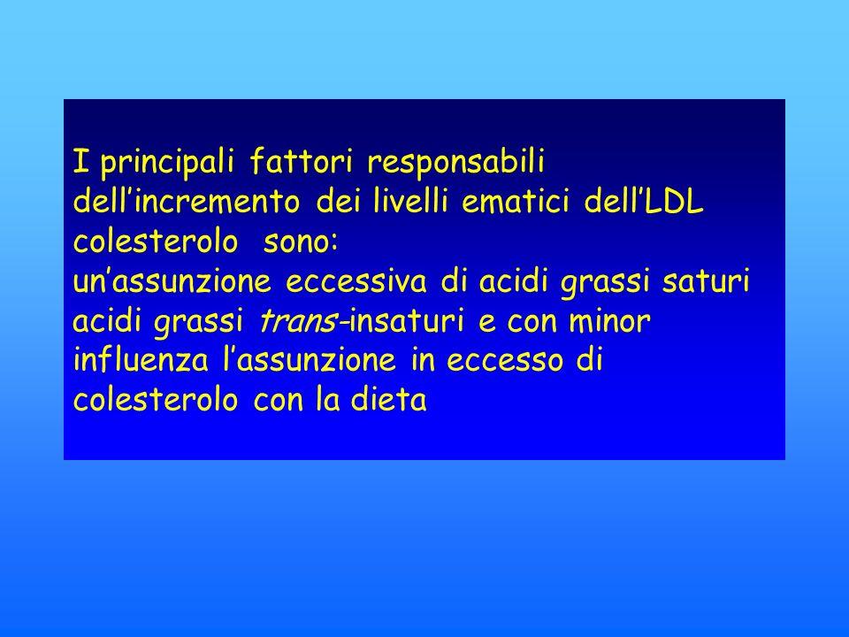 I principali fattori responsabili dellincremento dei livelli ematici dellLDL colesterolo sono: unassunzione eccessiva di acidi grassi saturi acidi grassi trans-insaturi e con minor influenza lassunzione in eccesso di colesterolo con la dieta