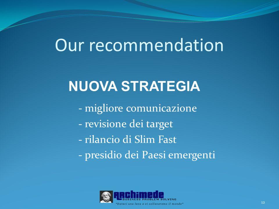 12 Our recommendation - migliore comunicazione - revisione dei target - rilancio di Slim Fast - presidio dei Paesi emergenti NUOVA STRATEGIA