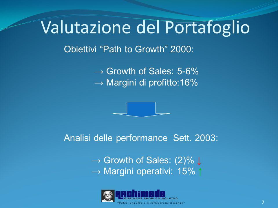 3 Valutazione del Portafoglio Obiettivi Path to Growth 2000: Growth of Sales: 5-6% Margini di profitto:16% Analisi delle performance Sett. 2003: Growt