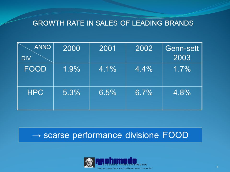 4 ANNO 200020012002Genn-sett 2003 FOOD1.9%4.1%4.4%1.7% HPC5.3%6.5%6.7%4.8% GROWTH RATE IN SALES OF LEADING BRANDS DIV. scarse performance divisione FO