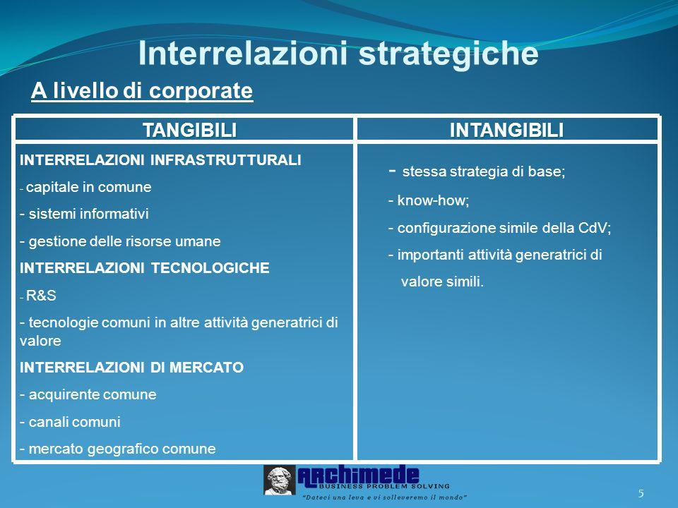 5 Interrelazioni strategiche TANGIBILI INTERRELAZIONI INFRASTRUTTURALI - capitale in comune - sistemi informativi - gestione delle risorse umane INTER