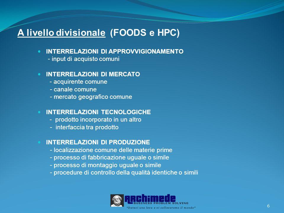 6 A livello divisionale (FOODS e HPC) INTERRELAZIONI DI APPROVVIGIONAMENTO - input di acquisto comuni INTERRELAZIONI DI MERCATO - acquirente comune -