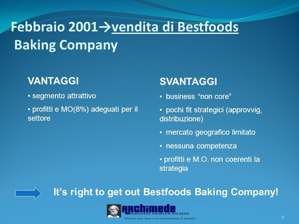 7 Febbraio 2001vendita di Bestfoods Baking Company VANTAGGI segmento attrattivo profitti e MO(8%) adeguati per il settore SVANTAGGI business non core
