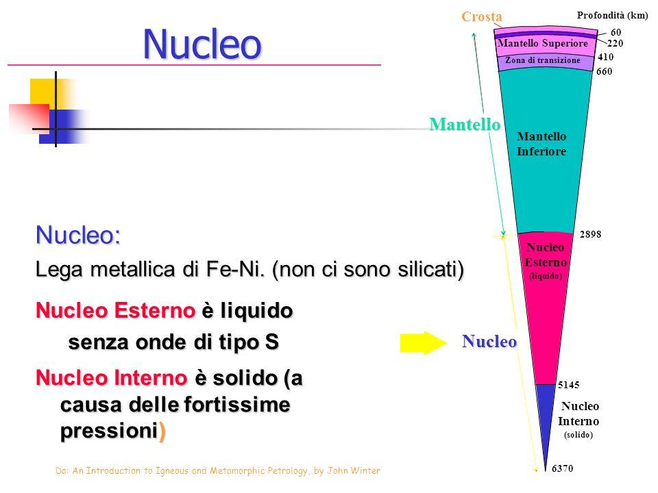 Nucleo: Lega metallica di Fe-Ni. (non ci sono silicati) Nucleo Esterno è liquido senza onde di tipo S Nucleo Interno è solido (a causa delle fortissim