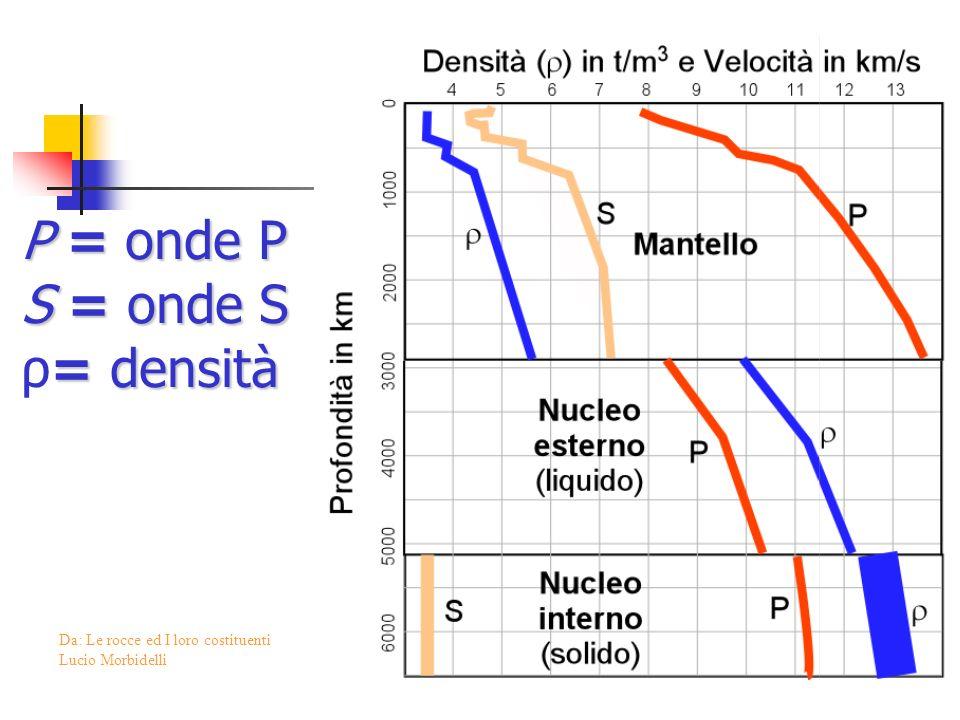 P =onde P P = onde P S =onde S =densità S = onde S ρ= densità Da: Le rocce ed I loro costituenti Lucio Morbidelli