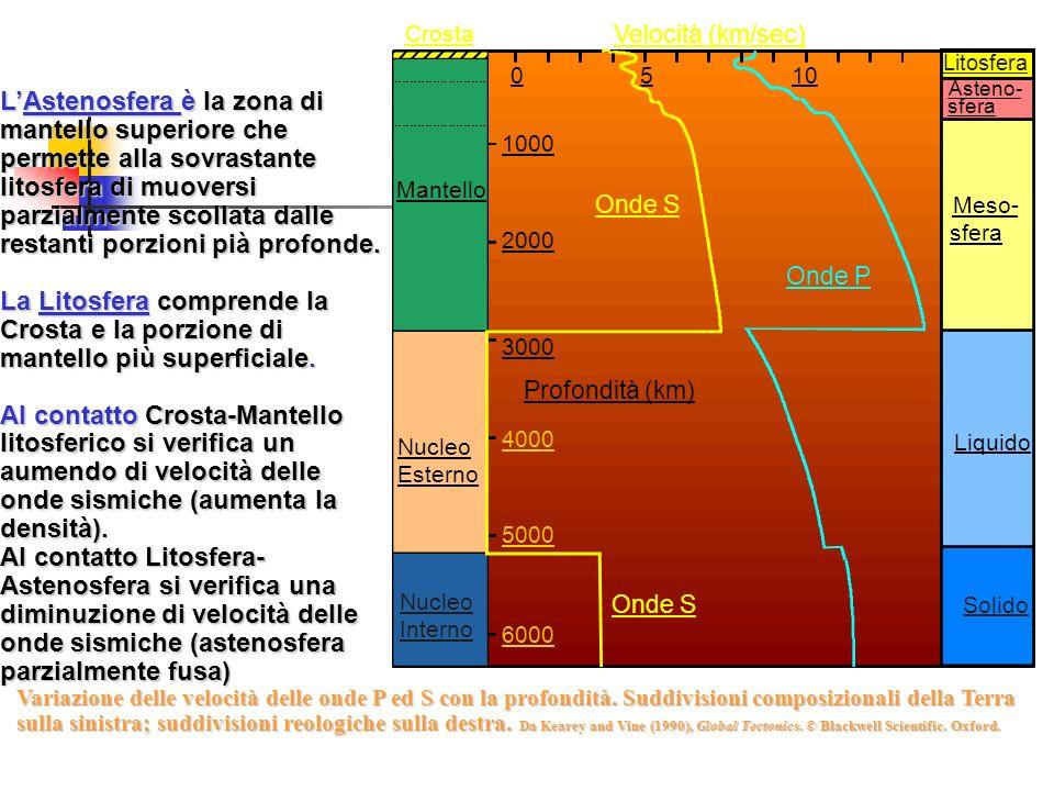 Variazione delle velocità delle onde P ed S con la profondità. Suddivisioni composizionali della Terra sulla sinistra; suddivisioni reologiche sulla d