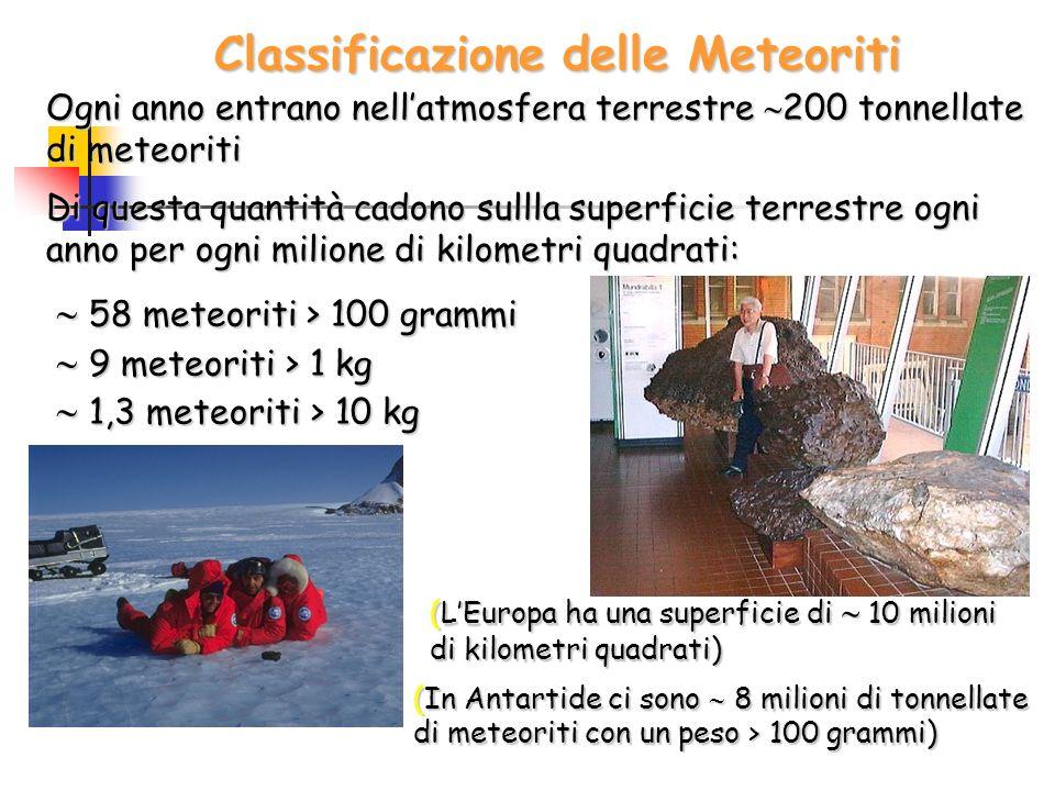 Classificazione delle Meteoriti Ogni anno entrano nellatmosfera terrestre 200 tonnellate di meteoriti Di questa quantità cadono sullla superficie terr
