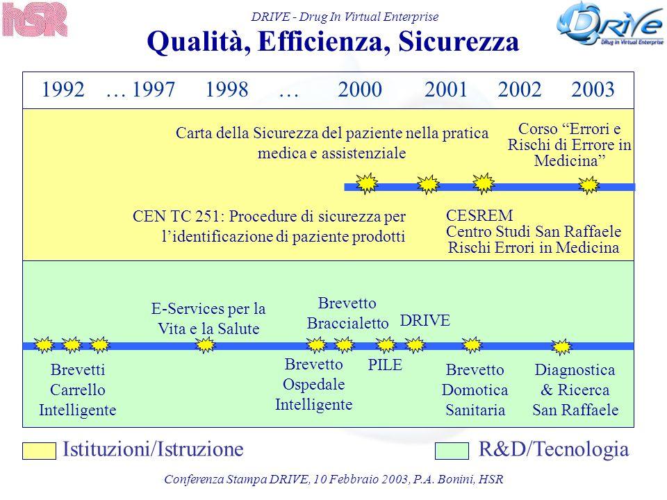 DRIVE - Drug In Virtual Enterprise Qualità, Efficienza, Sicurezza Istituzioni/IstruzioneR&D/Tecnologia Conferenza Stampa DRIVE, 10 Febbraio 2003, P.A.