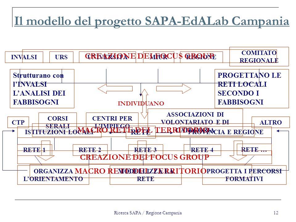 Ricerca SAPA / Regione Campania 12 Il modello del progetto SAPA-EdALab Campania INVALSIURSUNIVERSITÀMIURREGIONE COMITATO REGIONALE INDIVIDUANO CTP COR
