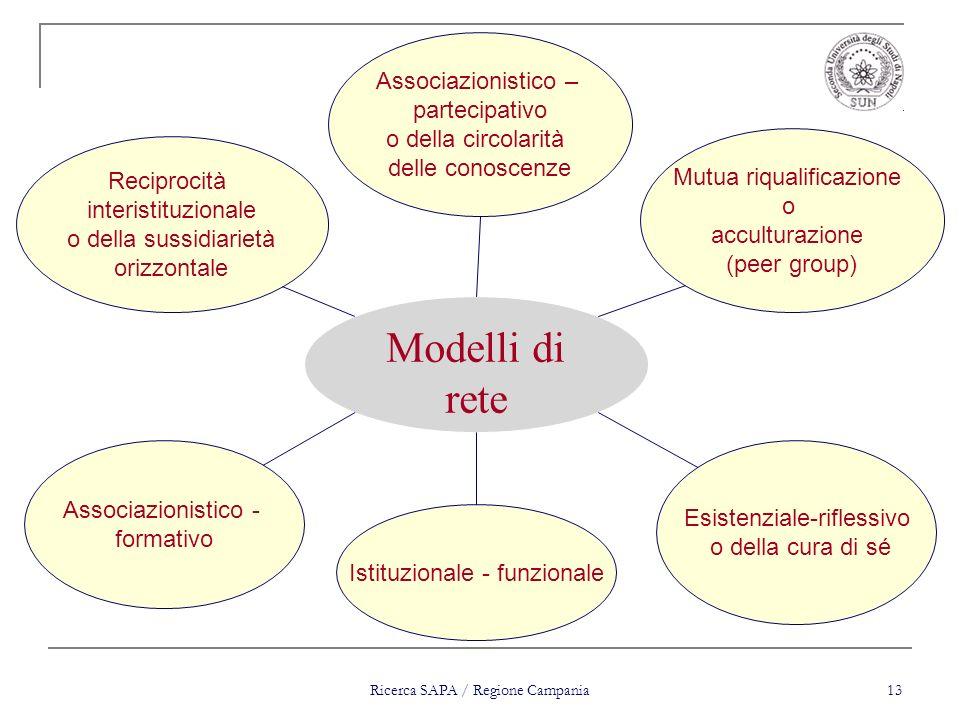 Ricerca SAPA / Regione Campania 13 Reciprocità interistituzionale o della sussidiarietà orizzontale Associazionistico – partecipativo o della circolar