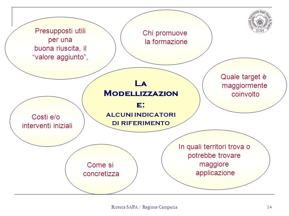 Ricerca SAPA / Regione Campania 14 Presupposti utili per una buona riuscita, il valore aggiunto, Quale target è maggiormente coinvolto Costi e/o inter