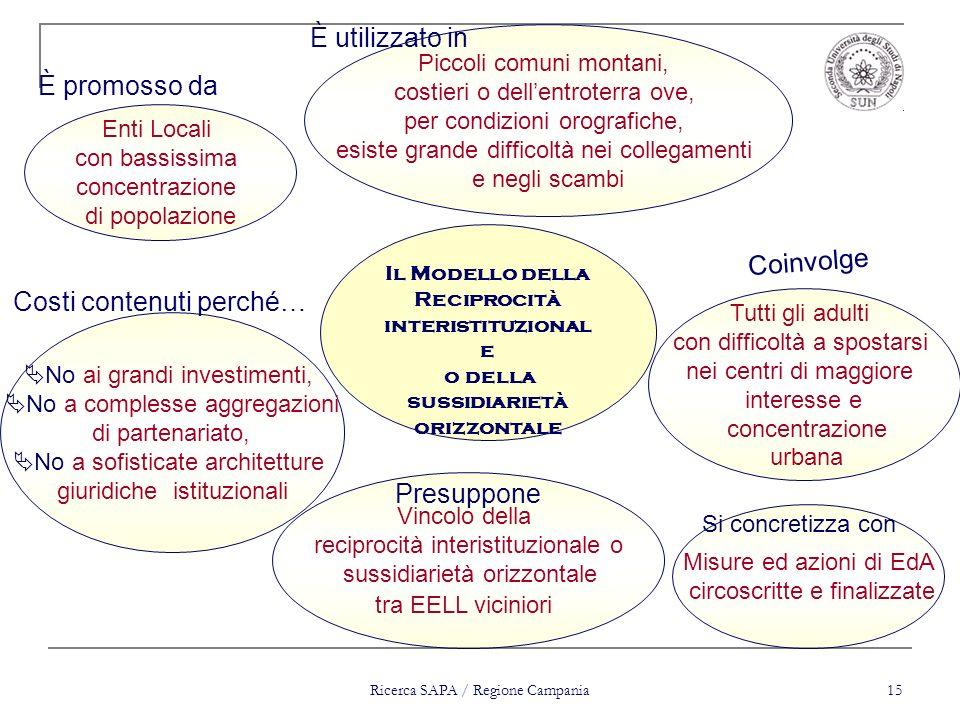 Ricerca SAPA / Regione Campania 15 Vincolo della reciprocità interistituzionale o sussidiarietà orizzontale tra EELL viciniori Tutti gli adulti con di