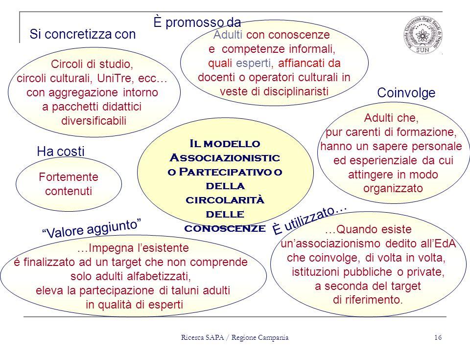 Ricerca SAPA / Regione Campania 16 …Impegna lesistente é finalizzato ad un target che non comprende solo adulti alfabetizzati, eleva la partecipazione