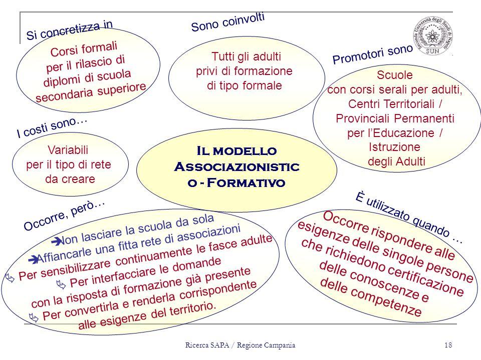 Ricerca SAPA / Regione Campania 18 Non lasciare la scuola da sola Affiancarle una fitta rete di associazioni Per sensibilizzare continuamente le fasce