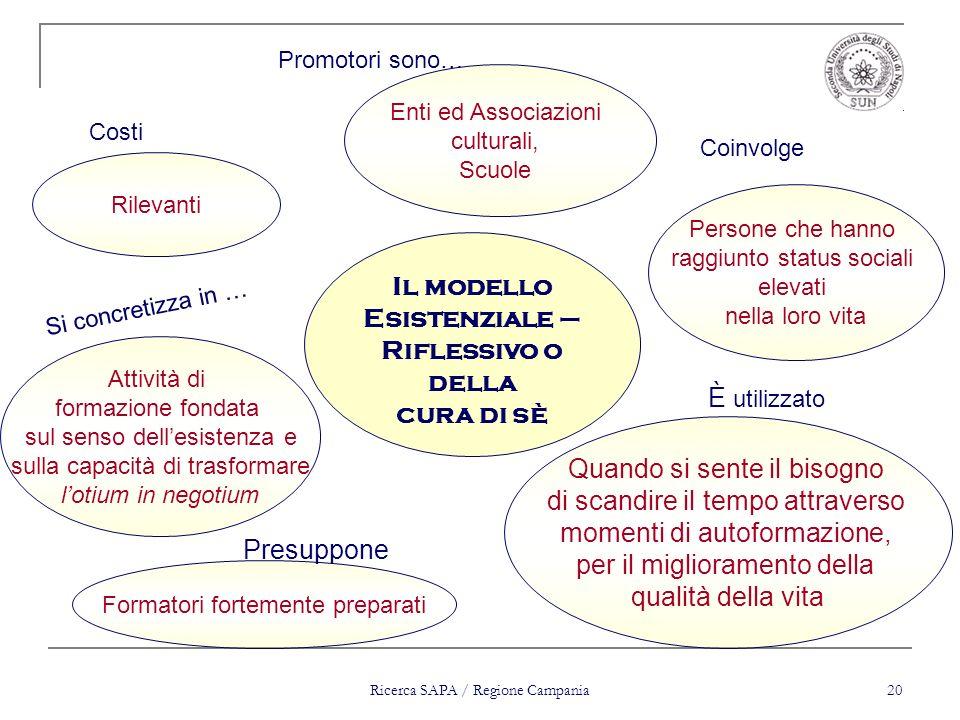 Ricerca SAPA / Regione Campania 20 Formatori fortemente preparati Persone che hanno raggiunto status sociali elevati nella loro vita Rilevanti Enti ed