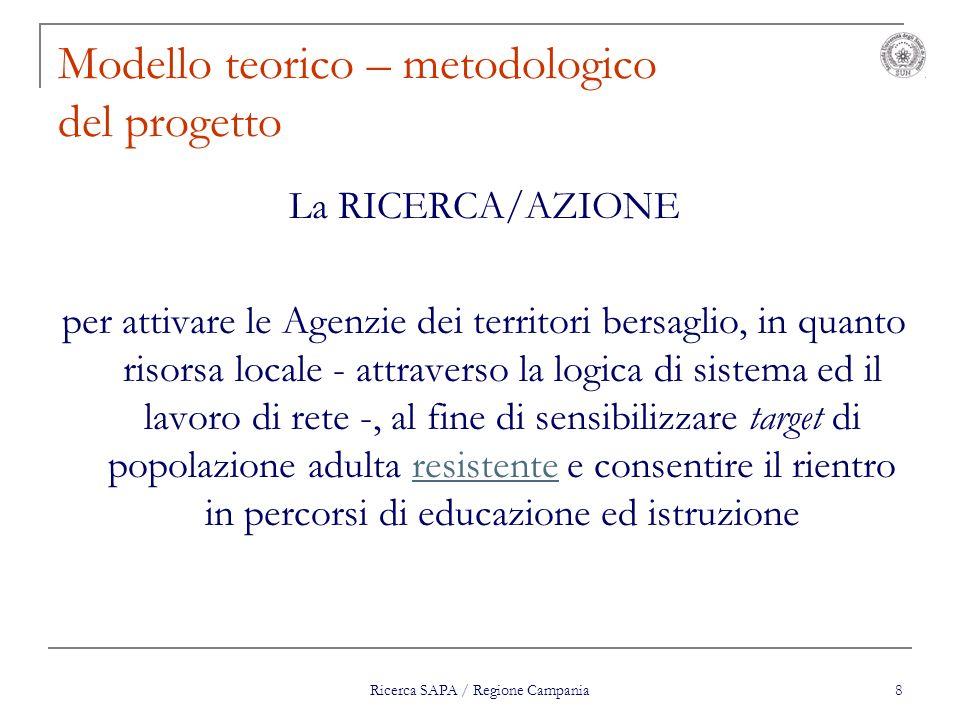 Ricerca SAPA / Regione Campania 8 Modello teorico – metodologico del progetto La RICERCA/AZIONE per attivare le Agenzie dei territori bersaglio, in qu