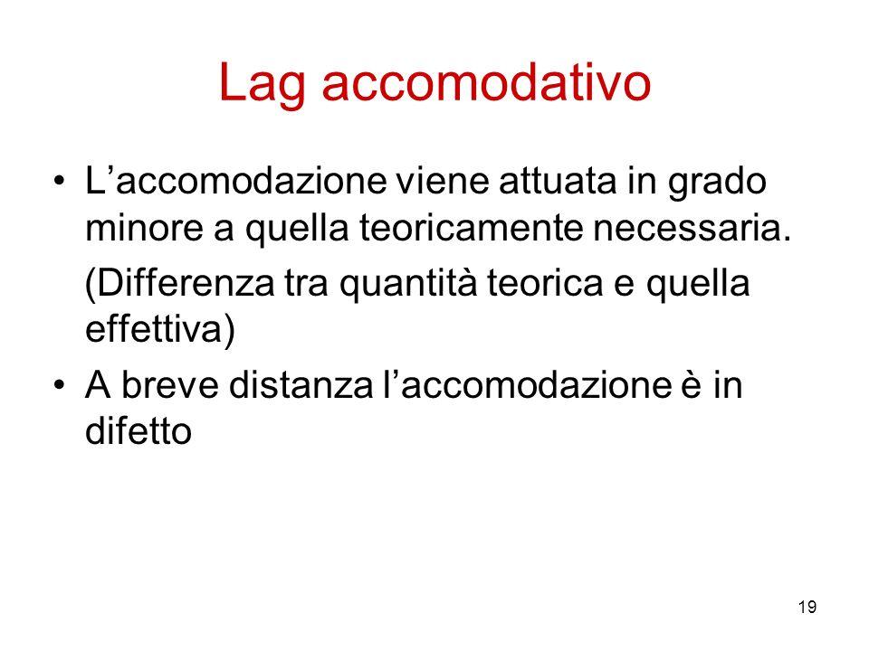 19 Lag accomodativo Laccomodazione viene attuata in grado minore a quella teoricamente necessaria. (Differenza tra quantità teorica e quella effettiva