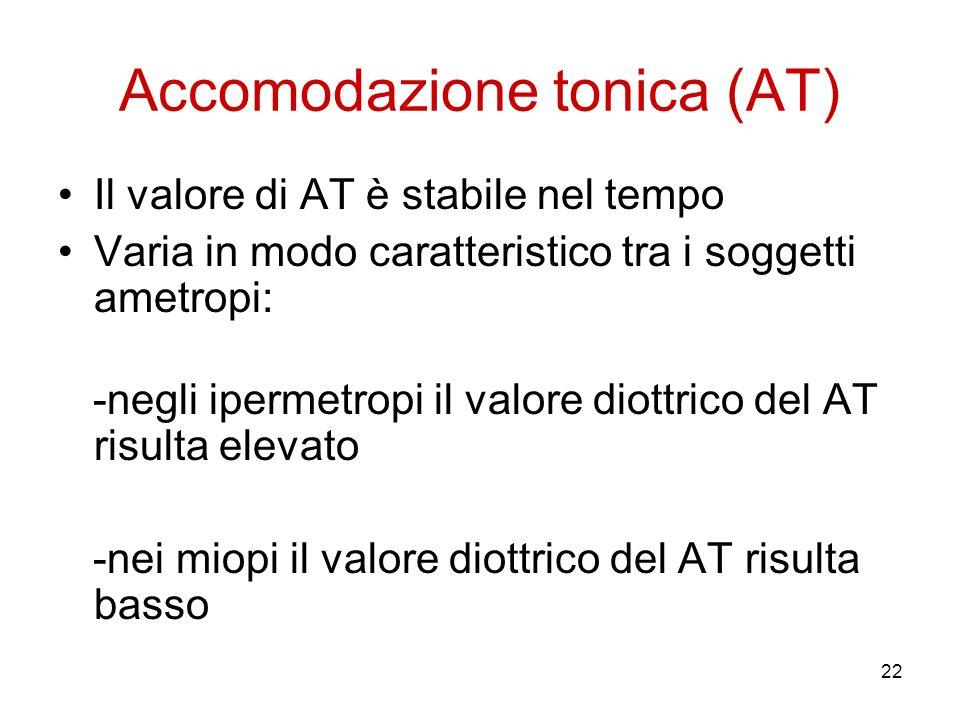 22 Accomodazione tonica (AT) Il valore di AT è stabile nel tempo Varia in modo caratteristico tra i soggetti ametropi: -negli ipermetropi il valore di