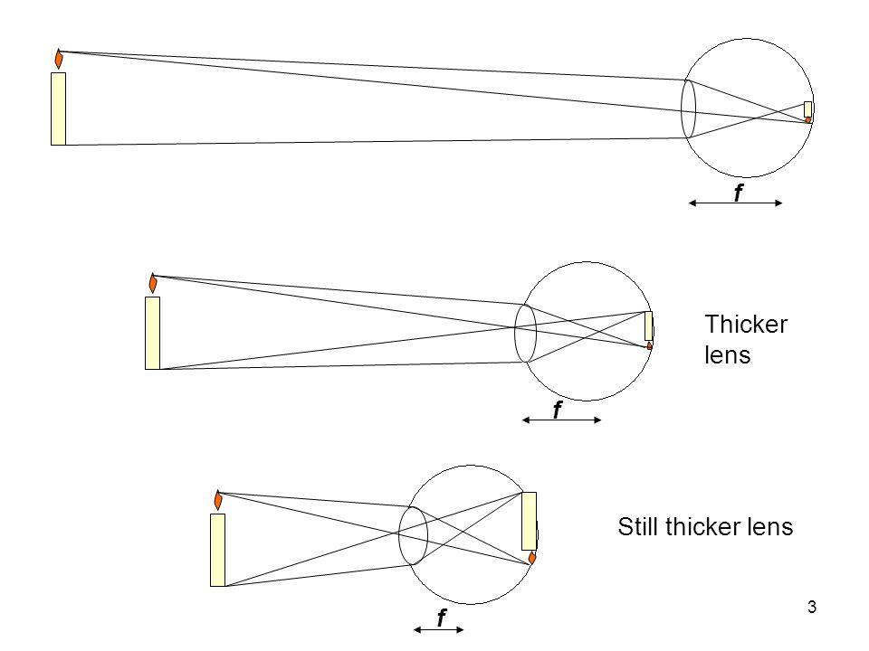 3 f f f Thicker lens Still thicker lens