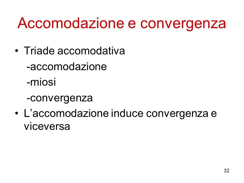 32 Accomodazione e convergenza Triade accomodativa -accomodazione -miosi -convergenza Laccomodazione induce convergenza e viceversa