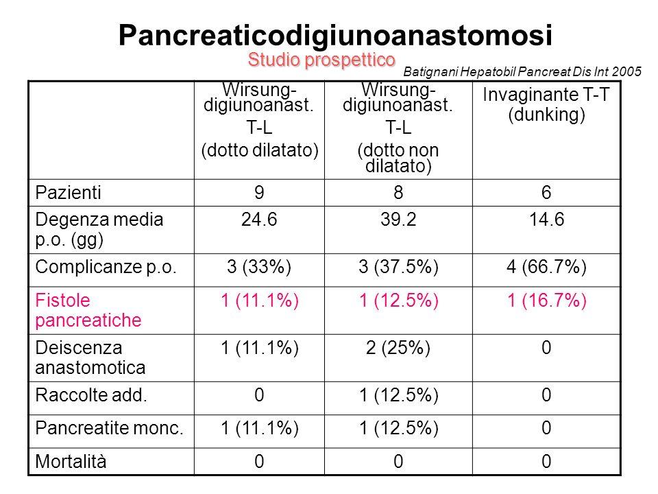 Pancreaticodigiunoanastomosi Studio prospettico Batignani Hepatobil Pancreat Dis Int 2005 Wirsung- digiunoanast. T-L (dotto dilatato) Wirsung- digiuno