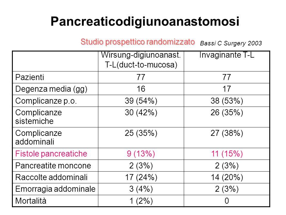 Pancreaticodigiunoanastomosi Studio prospettico randomizzato Bassi C Surgery 2003 Wirsung-digiunoanast. T-L(duct-to-mucosa) Invaginante T-L Pazienti77