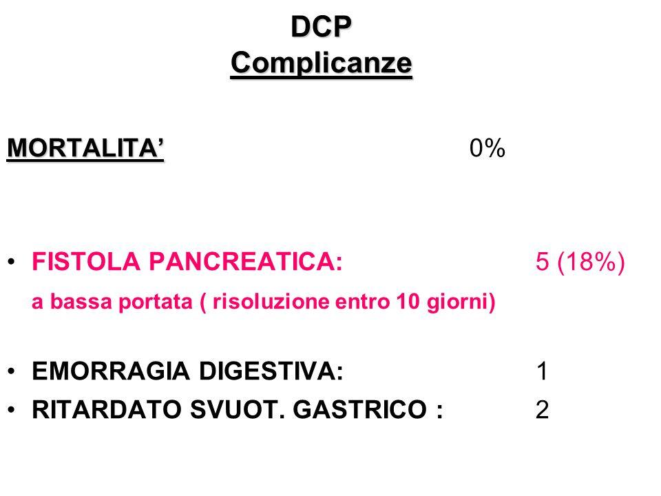 DCP Complicanze MORTALITA MORTALITA0% FISTOLA PANCREATICA: 5 (18%) a bassa portata ( risoluzione entro 10 giorni) EMORRAGIA DIGESTIVA: 1 RITARDATO SVU