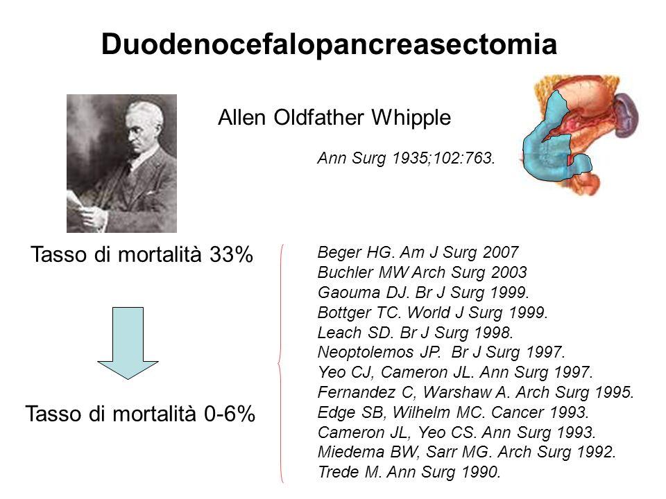 Allen Oldfather Whipple Ann Surg 1935;102:763. Tasso di mortalità 0-6% Beger HG. Am J Surg 2007 Buchler MW Arch Surg 2003 Gaouma DJ. Br J Surg 1999. B