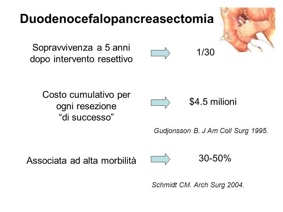 Sopravvivenza a 5 anni dopo intervento resettivo 1/30 Costo cumulativo per ogni resezione di successo $4.5 milioni Gudjonsson B. J Am Coll Surg 1995.