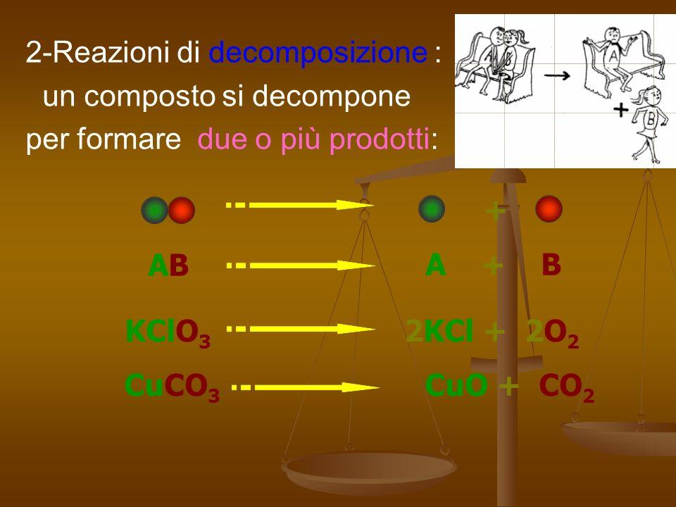 2-Reazioni di decomposizione : un composto si decompone per formare due o più prodotti: + A + BABAB KClO 3 2KCl + 2O 2 CuCO 3 CuO + CO 2