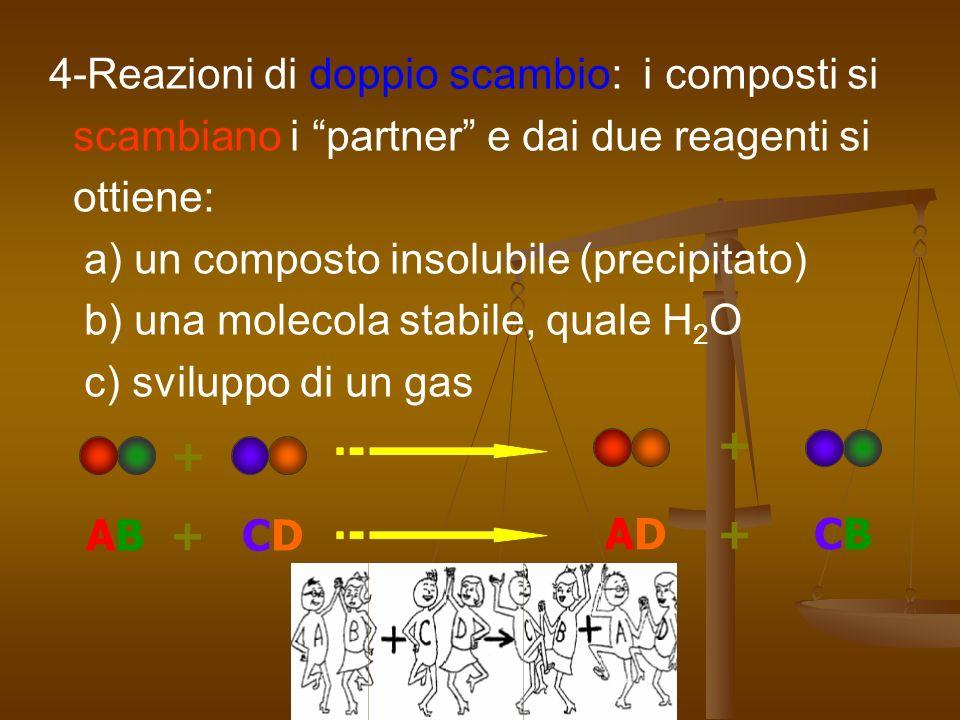 4-Reazioni di doppio scambio: i composti si scambiano i partner e dai due reagenti si ottiene: a) un composto insolubile (precipitato) b) una molecola