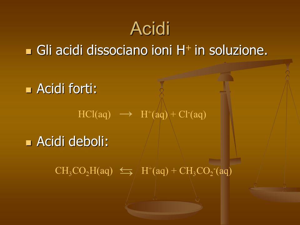 Acidi Gli acidi dissociano ioni Hin soluzione. Gli acidi dissociano ioni H + in soluzione. Acidi forti: Acidi forti: Acidi deboli: Acidi deboli: HCl(a