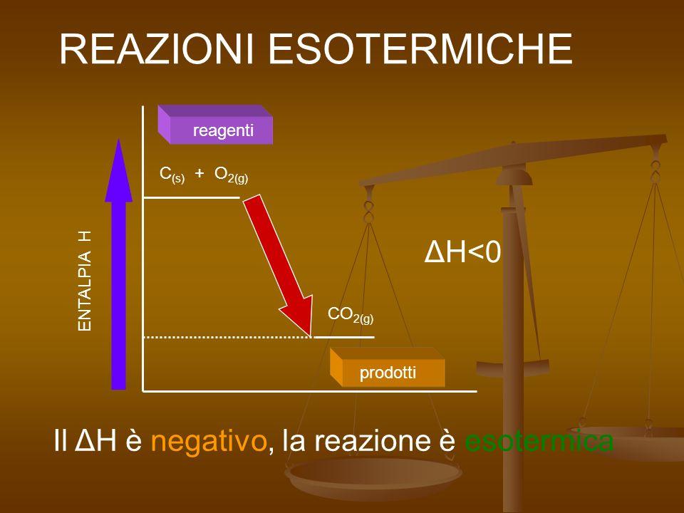 ENTALPIA H REAZIONI ESOTERMICHE C (s) + O 2(g) CO 2(g) reagenti prodotti Il ΔH è negativo, la reazione è esotermica ΔH<0